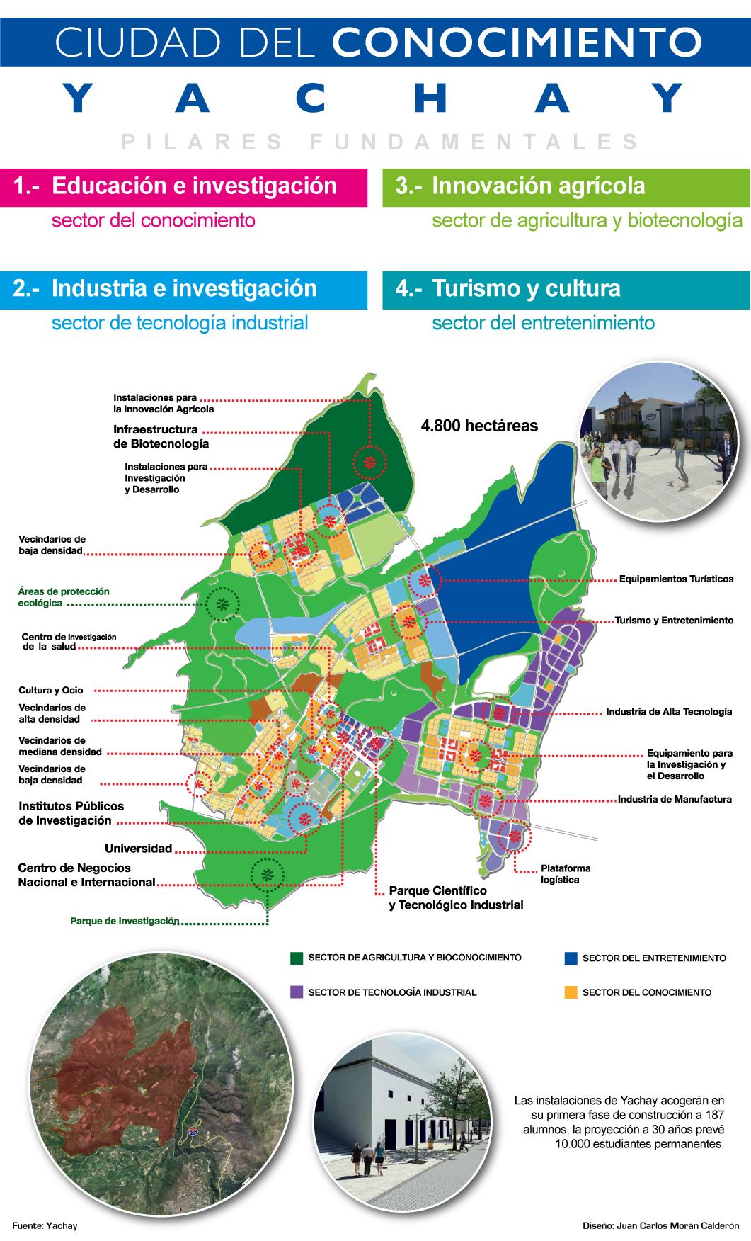 yachay yashai yachai ciudad del conocimiento universidad ecuador